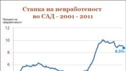 نرخ بيکاری در آمريکا به پايين ترين سطح خود در سه سال گذشته رسيد