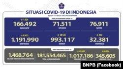 Kasus COVID-19 di Indonesia per tanggal 11 Februari 2021. (Foto: Facebook/BNPB)