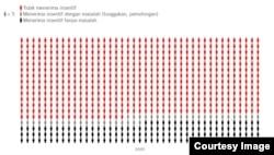 Hasil survei LaporCovid-19 terhadap 3689 nakes yang dilakukan dari 8 Januari sampai 5 Februari 2021. (Grafis: Amnesty International Indonesia)