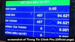 Quốc hội Việt Nam thông qua hiệp định EVFTA vào sáng 8/6/2020 (ảnh chụp màn hình Thông Tin Chính Phủ)