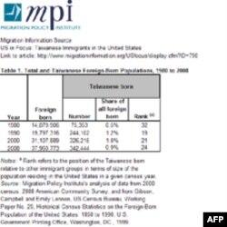 图表1:1980年至2008年美国整体及台湾移民人口统计