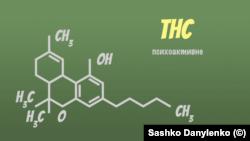 ТГК – тетрагідроканабінол