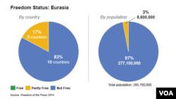 ເສລີພາບສື່ມວນຊົນ ໃນເຂດ Eurasia
