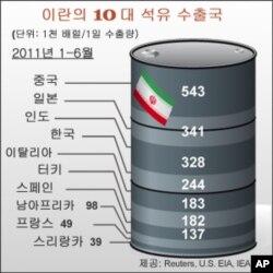 한국, 이란산 원유 수입 줄이기로
