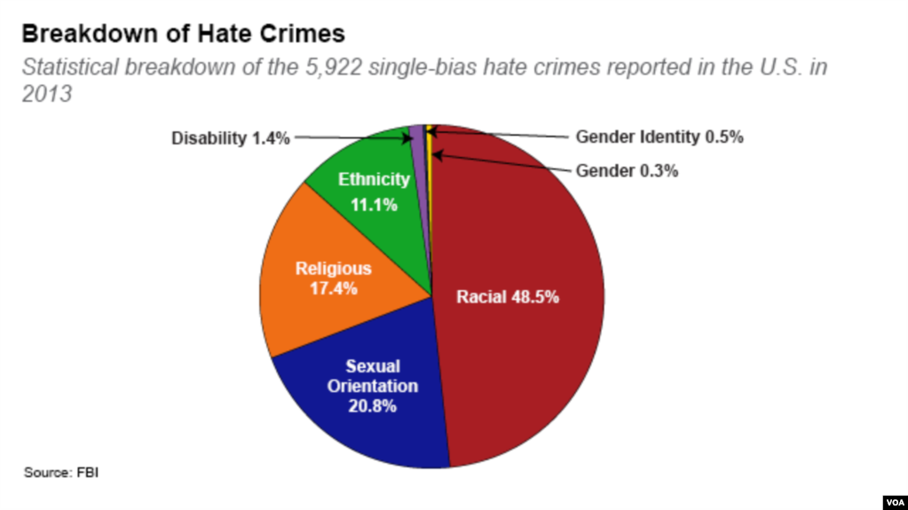 Статистика сексуальных преступлений в россии и сша