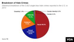 Статистика преступлений на почве ненависти в США по данным ФБР на 2013 г.