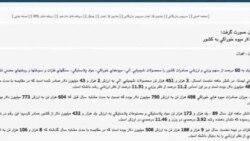 فرش و پسته از صادرات ايران حذف شد