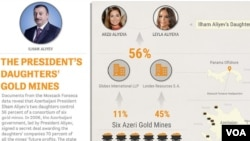 Prezident İlham Əliyevin iki qızı altı qızıl mədəninə nəzarət edən konsorsiumda 56% paya malikdirlər.