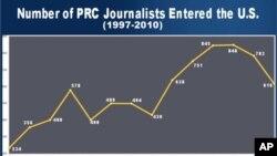 中国记者进入美国人数数据