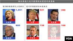 共和與民主兩黨參選人到目前為止獲得的黨代表票數