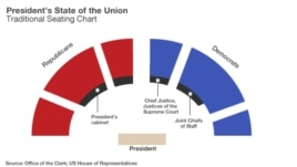 The traditional State of the Union seating chart