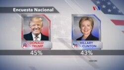Clinton y Trump virtualmente empatados