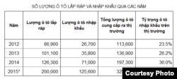 Bảng 1: Số lượng ô tô lắp ráp và nhập khẩu mấy năm gần đây. (Ghi chú: Số liệu ở đây được lấy từ Niên giám Thống kê 2014, Niên giám Thống kê 2012 và Tổng cục Hải quan. Hiện Tổng cục Thống kê vẫn chưa công bố số liệu thống kê về sản lượng ô tô lắp ráp năm 2015; con số 200.000 ô tô lắp ráp là giá trị ước đạt.)