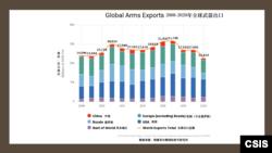 2008—2020年全球武器出口額數據