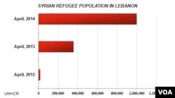 지난 2년간 레바논 내 시리아 난민 증가 추이
