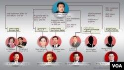 Wanda Group stakeholders