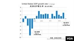 美国GDP增长率