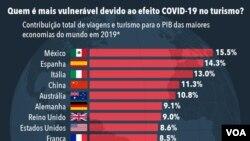 Impacto da Covid-19 no turismo das maiores economias do mundo - gráfico de 22 de julho de 2020