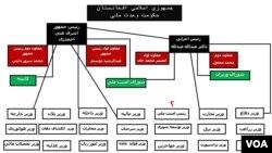 تشکیل احتمالی حکومت وحدت ملی افغانستان