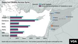 Broj žrtava u Siriji od početka konflikta