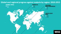 Progreso a nivel global y regional en la lucha contra la malaria.