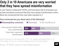 A new Pearson Institute/AP-NORC poll finds about half of Americans are at least somewhat concerned that they have spread misinformation online.