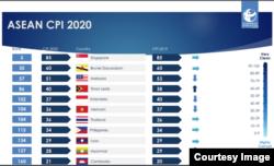 ASEAN CPI 2020. (Grafis: TI Indonesia)