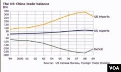 U trgovinskoj razmjeni za sada i do sada Kina je u velikoj prednosti