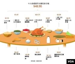 美国感恩节十人大餐花费知多少?