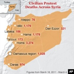 Note: VOA has revised its figures based on information complied by UNOSAT via death toll figures from Syrianshuhada.com and the Violations Documenting Center. This change reflects a shift in the numbers. Because of the difficulty of monitoring and reporti