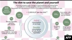 Expertos concluyeron algo que se sabe desde hace décadas: hay que reducir drásticamente el consumo de carnes rojas y duplicar el consumo de frutas y verduras.