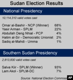 Sudan Election Results