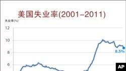 美失业率报三年新低,华尔街反应冷淡