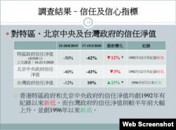 受访者对港府及北京中央政府的信任度皆尽触底,反之对台湾政府的信任度就大增。(香港民研简报截图)