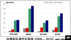 美官员:中军事扩张影响区域稳定