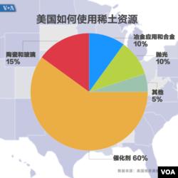 美国稀土资源分配
