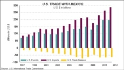 U.S.-Mexico Economic Relations