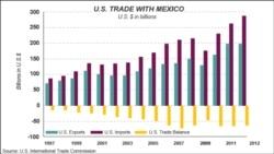 U.S.-Mexico Economic Relations
