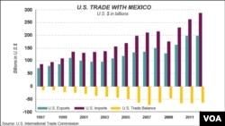 US - Mexico trade