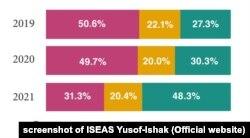 Người Đông Nam Á tăng mức độ tin tưởng nói chung dành cho Mỹ, theo kết quả khảo sát công bố hôm 10/2