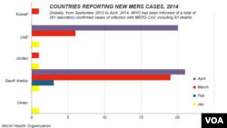 Negara-negara yang melaporkan kasus MERS baru, 2014.