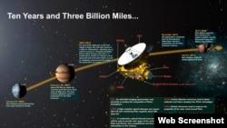New Horizons missiyası Pluton planetinin yanından keçir
