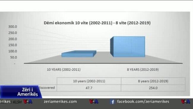 Korrupsioni në Shqipëri në rritje