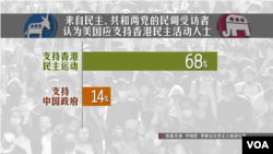 罗纳德·里根总统基金会和研究所11月26日发布的调查说,大多数美国人认为,美国应当支持香港的民主抗争。