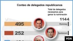 Mitt Romney lidera en la cantidad de delegados que ha ganado hasta el momento.