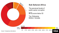The perceived levels of public sector corruption in sub Saharan Africa