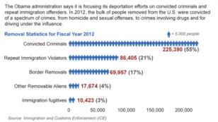 US Immigration Criminal Statistics