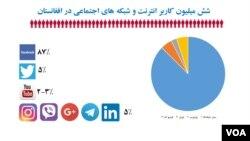 منبع معلومات: وزارت مخابرات و تکنالوژی معلوماتی