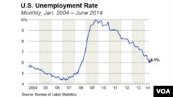 Đường biểu diễn tỷ lệ thất nghiệp từ tháng 1, 2004 đến tháng 6, 2014