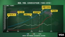 中国入世前后美中日GDP走势 (1980-2018)